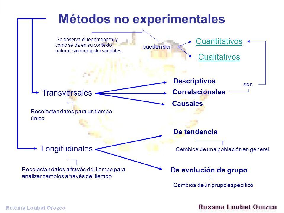 Métodos no experimentales