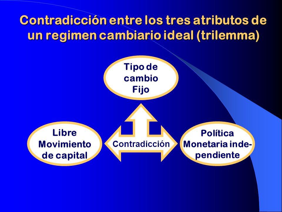 Contradicción entre los tres atributos de un regimen cambiario ideal (trilemma)