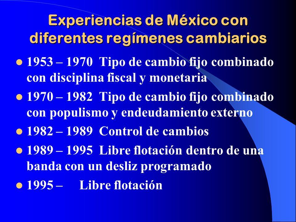 Experiencias de México con diferentes regímenes cambiarios