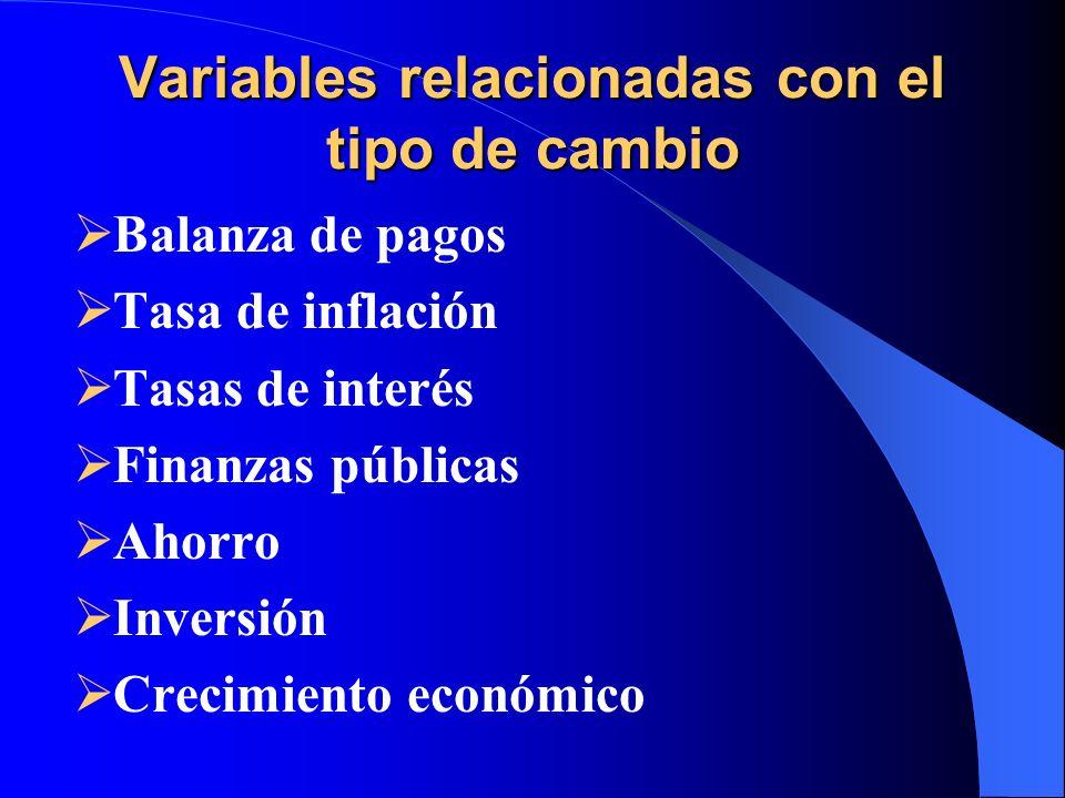 Variables relacionadas con el tipo de cambio