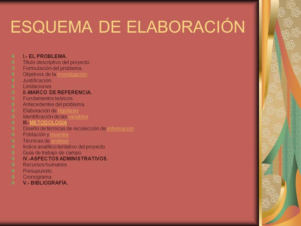 ESQUEMA DE ELABORACIÓN