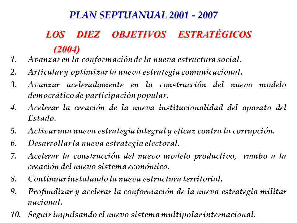 LOS DIEZ OBJETIVOS ESTRATÉGICOS (2004)