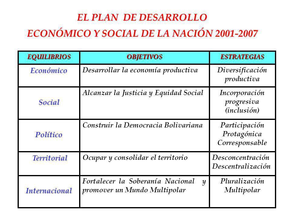 EL PLAN DE DESARROLLO ECONÓMICO Y SOCIAL DE LA NACIÓN 2001-2007