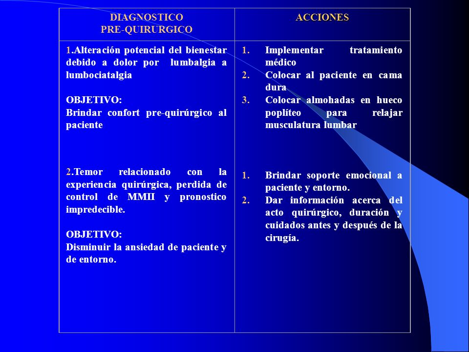 DIAGNOSTICO PRE-QUIRURGICO. ACCIONES. 1.Alteración potencial del bienestar debido a dolor por lumbalgia a lumbociatalgia.