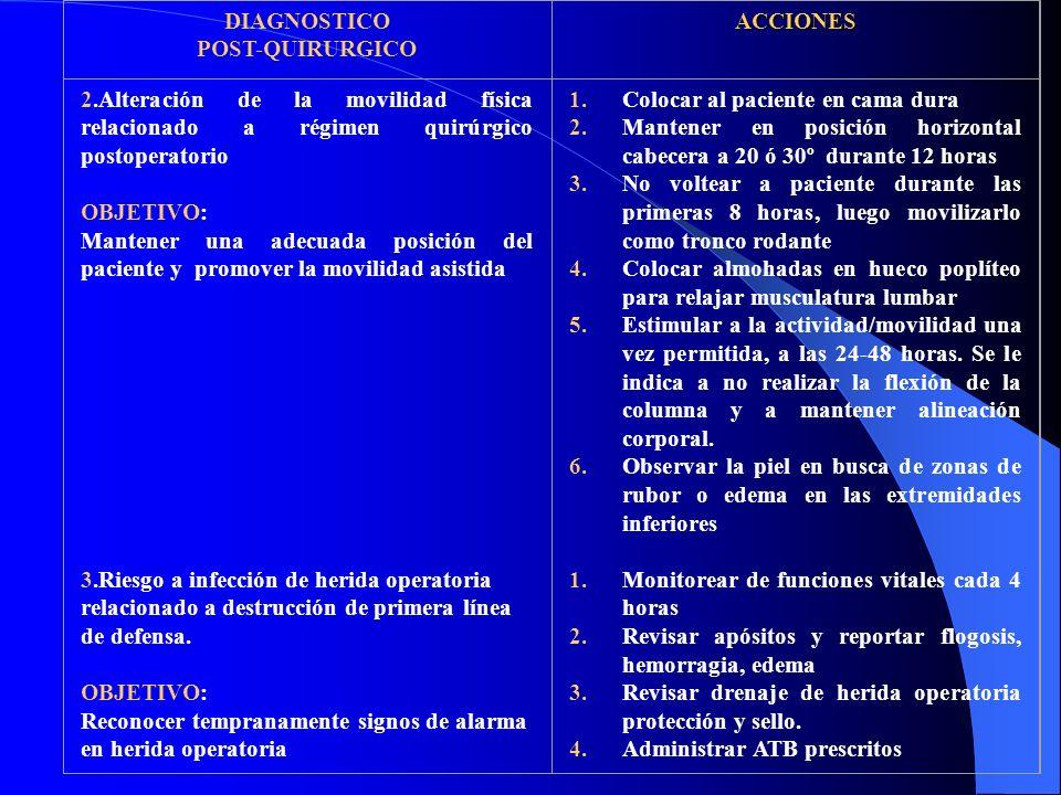 DIAGNOSTICO POST-QUIRURGICO. ACCIONES. 2.Alteración de la movilidad física relacionado a régimen quirúrgico postoperatorio.