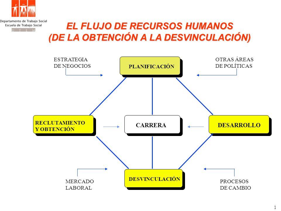 EL FLUJO DE RECURSOS HUMANOS (DE LA OBTENCIÓN A LA DESVINCULACIÓN)