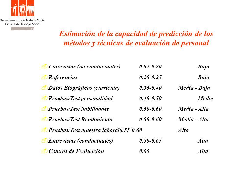Estimación de la capacidad de predicción de los métodos y técnicas de evaluación de personal