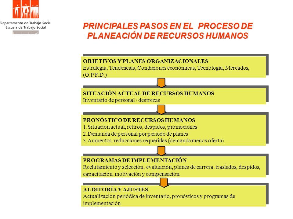 PRINCIPALES PASOS EN EL PROCESO DE PLANEACIÓN DE RECURSOS HUMANOS