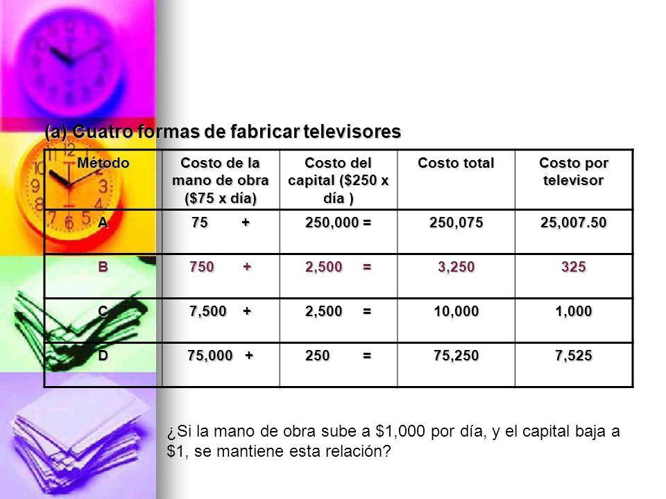 Costo de la mano de obra ($75 x día) Costo del capital ($250 x día )