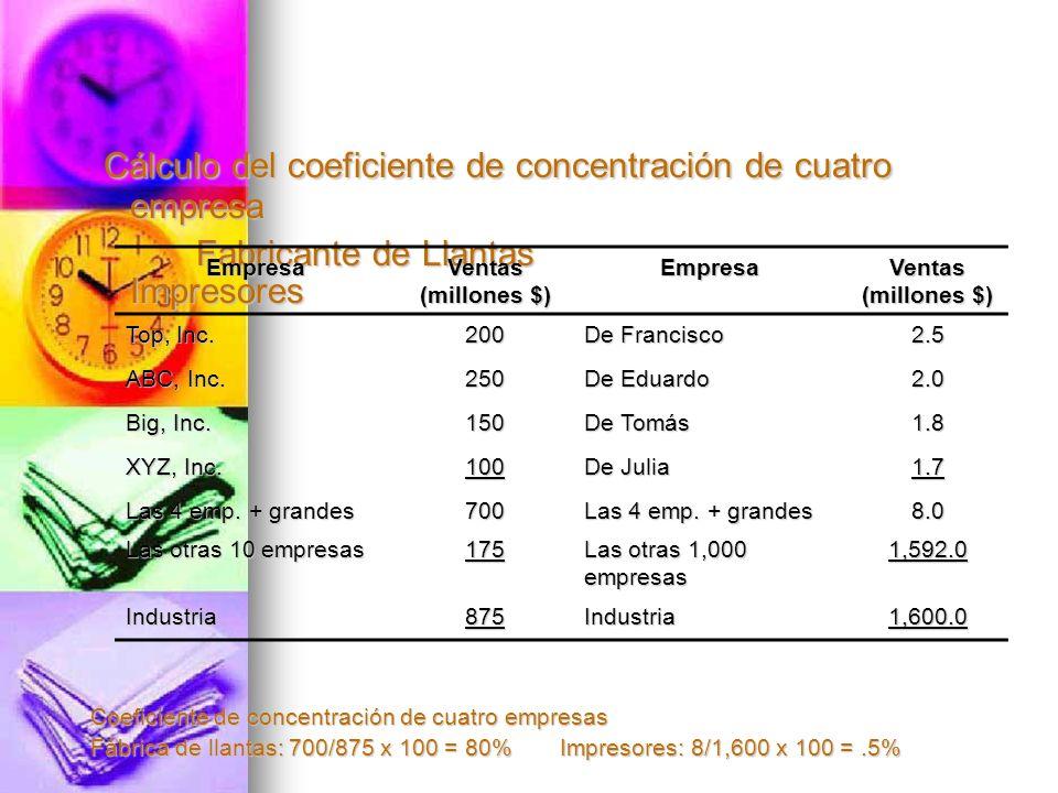Cálculo del coeficiente de concentración de cuatro empresa