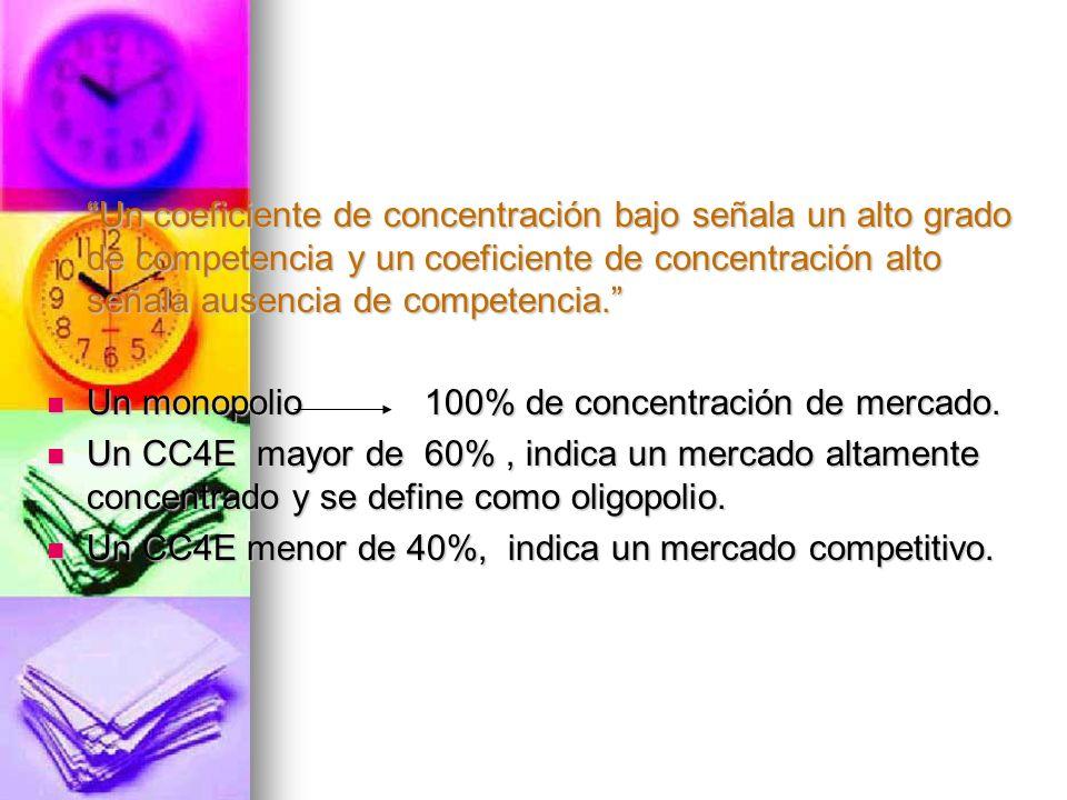 Un coeficiente de concentración bajo señala un alto grado de competencia y un coeficiente de concentración alto señala ausencia de competencia.