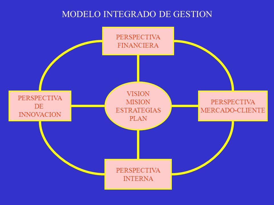MODELO INTEGRADO DE GESTION