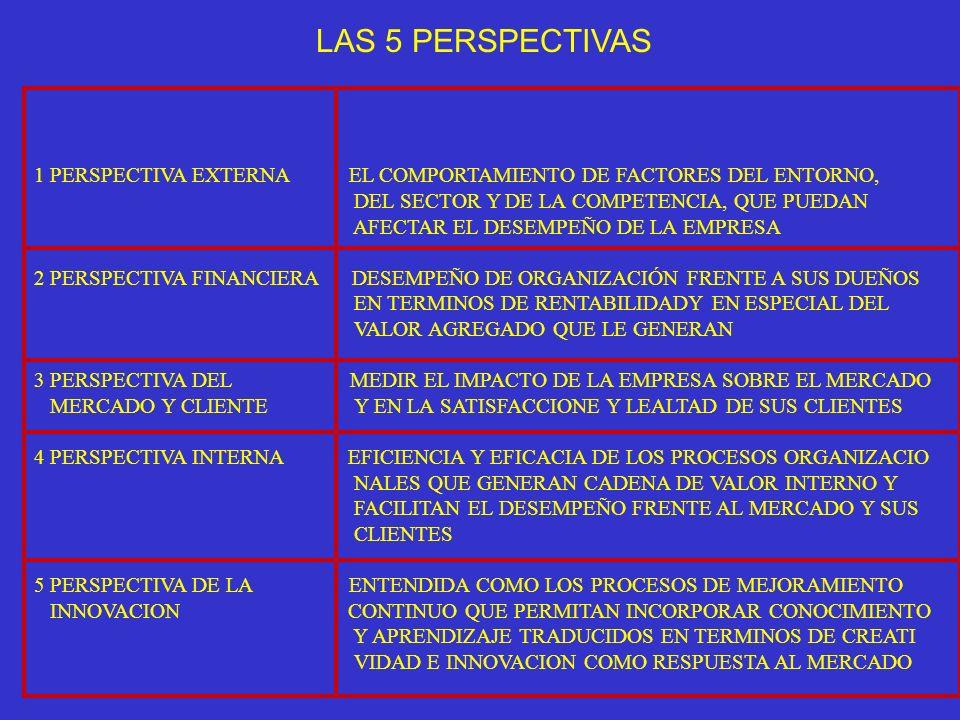 LAS 5 PERSPECTIVAS 1 PERSPECTIVA EXTERNA EL COMPORTAMIENTO DE FACTORES DEL ENTORNO, DEL SECTOR Y DE LA COMPETENCIA, QUE PUEDAN.