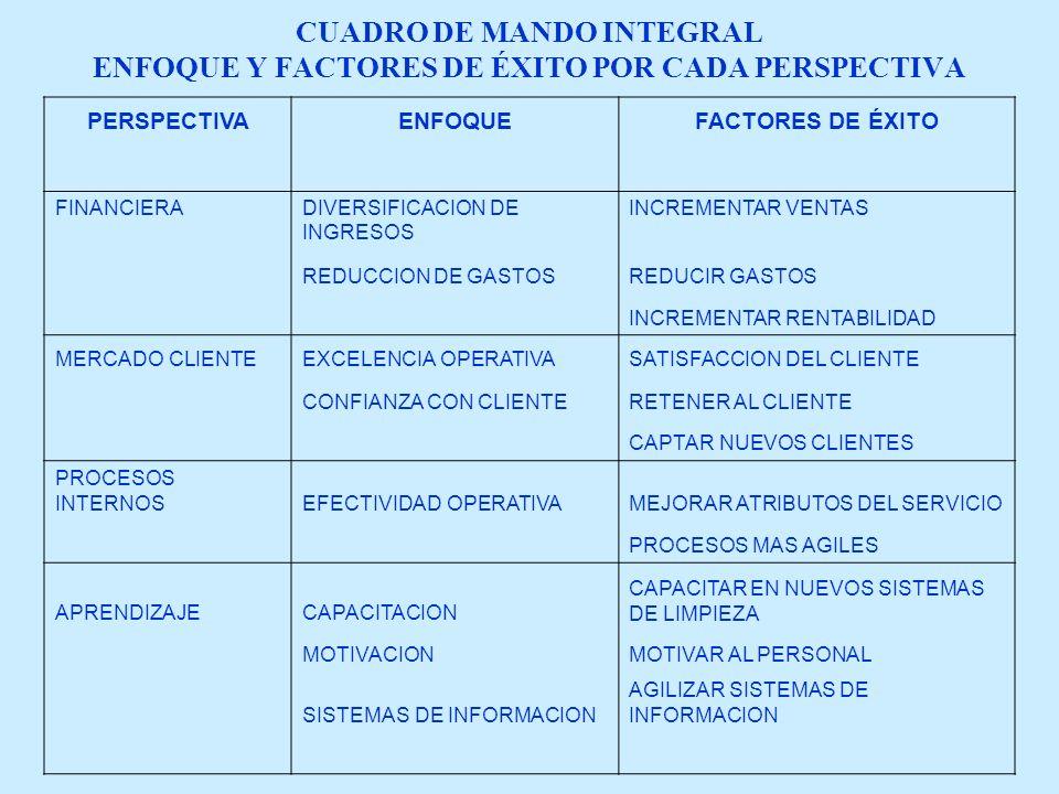 CUADRO DE MANDO INTEGRAL ENFOQUE Y FACTORES DE ÉXITO POR CADA PERSPECTIVA