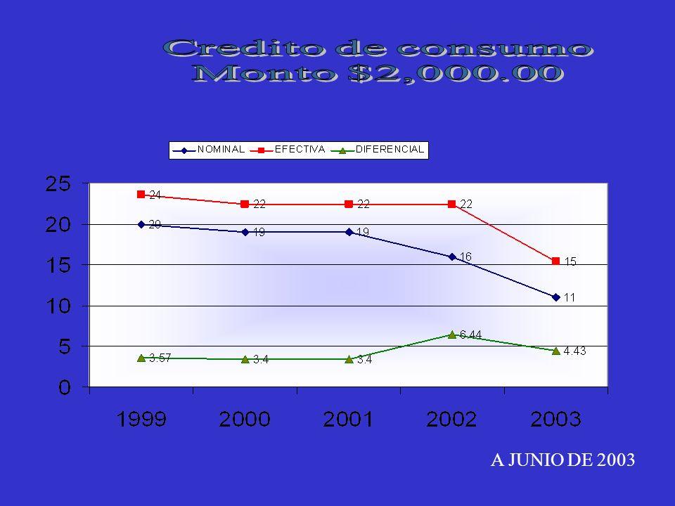 Credito de consumo Monto $2,000.00 A JUNIO DE 2003