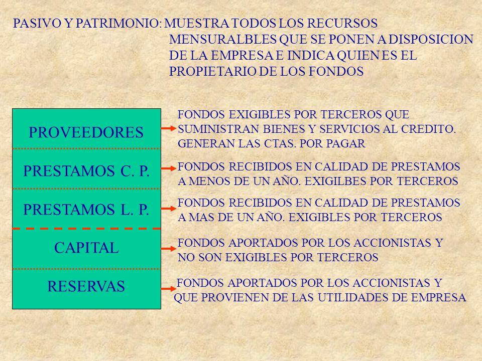 PROVEEDORES PRESTAMOS C. P. PRESTAMOS L. P. CAPITAL RESERVAS