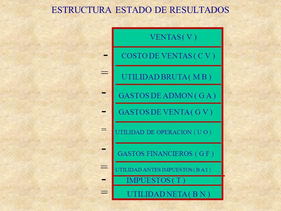 ESTRUCTURA ESTADO DE RESULTADOS