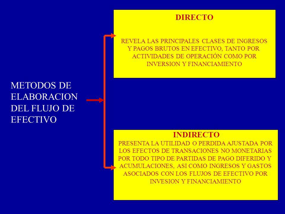 METODOS DE ELABORACION DEL FLUJO DE EFECTIVO