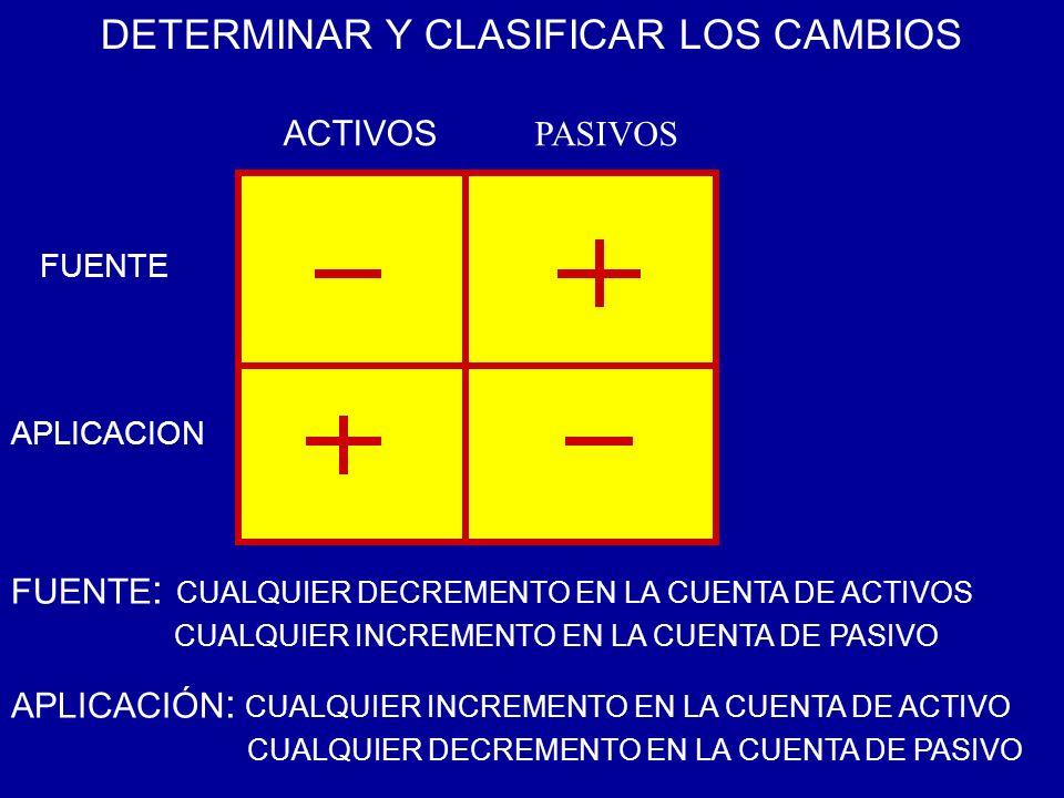 DETERMINAR Y CLASIFICAR LOS CAMBIOS