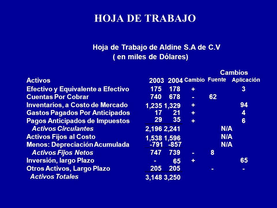 HOJA DE TRABAJO Hoja de Trabajo de Aldine S.A de C.V