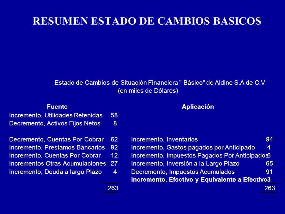 RESUMEN ESTADO DE CAMBIOS BASICOS