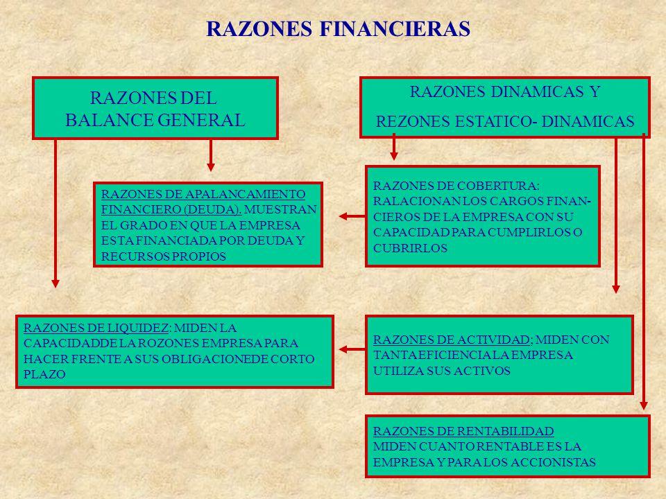 REZONES ESTATICO- DINAMICAS