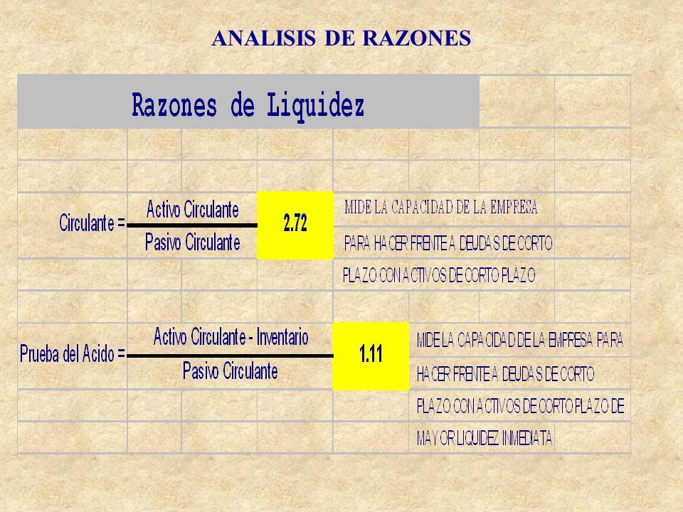 ANALISIS DE RAZONES