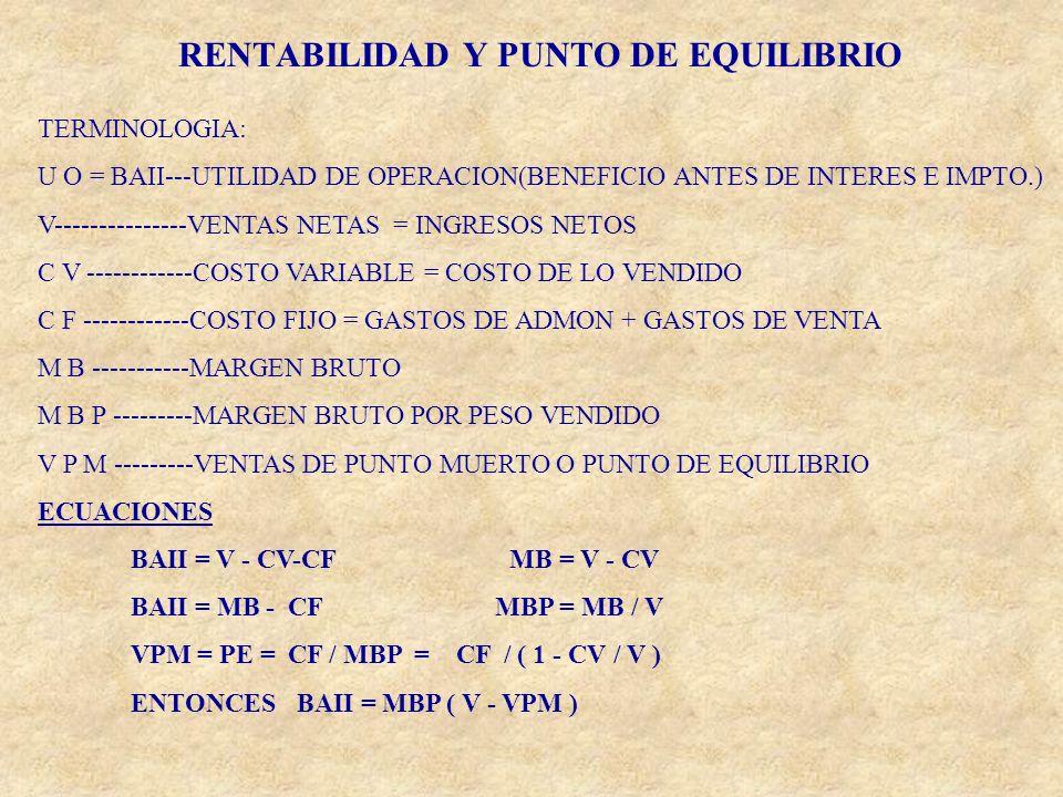 RENTABILIDAD Y PUNTO DE EQUILIBRIO
