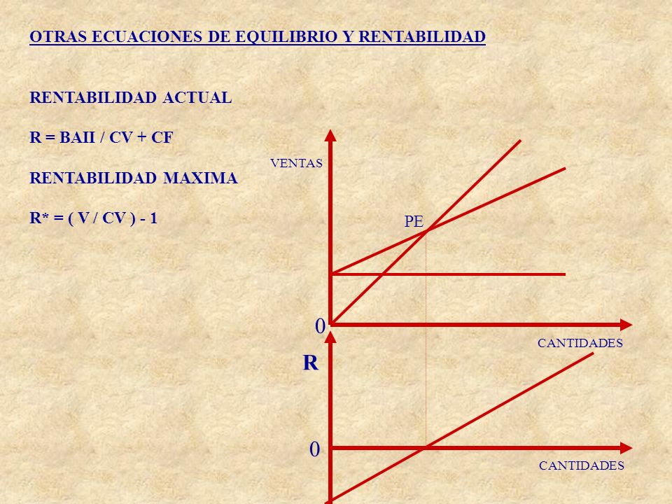 R OTRAS ECUACIONES DE EQUILIBRIO Y RENTABILIDAD RENTABILIDAD ACTUAL