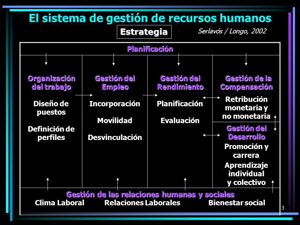 El sistema de gestión de recursos humanos