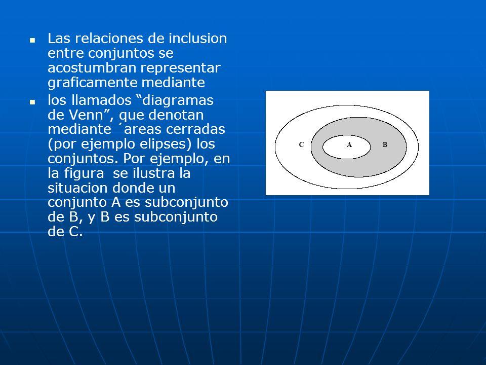 Las relaciones de inclusion entre conjuntos se acostumbran representar graficamente mediante