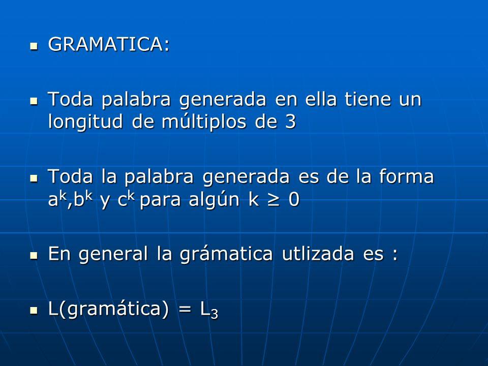 GRAMATICA: Toda palabra generada en ella tiene un longitud de múltiplos de 3. Toda la palabra generada es de la forma ak,bk y ck para algún k ≥ 0.