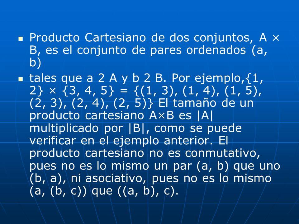 Producto Cartesiano de dos conjuntos, A × B, es el conjunto de pares ordenados (a, b)