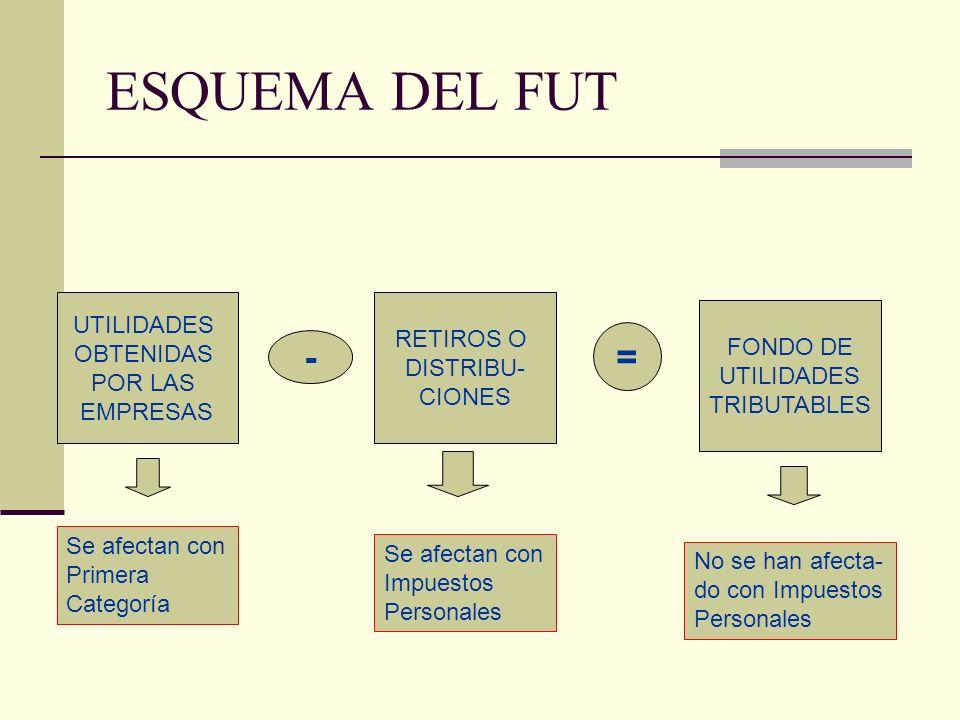 ESQUEMA DEL FUT = - UTILIDADES RETIROS O OBTENIDAS FONDO DE DISTRIBU-