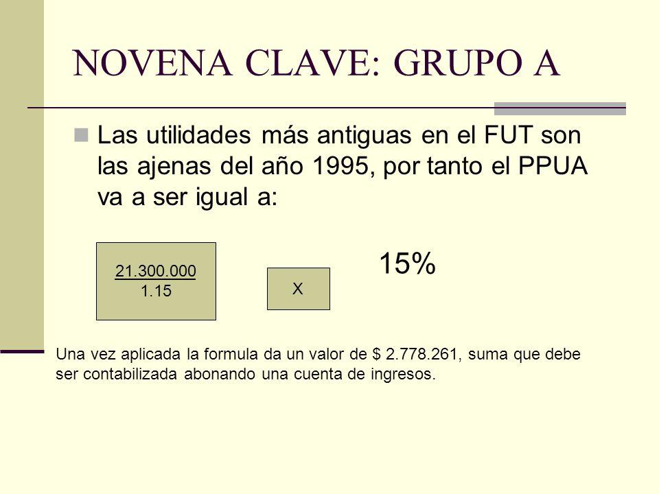 NOVENA CLAVE: GRUPO A Las utilidades más antiguas en el FUT son las ajenas del año 1995, por tanto el PPUA va a ser igual a: