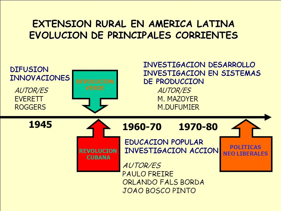 EXTENSION RURAL EN AMERICA LATINA EVOLUCION DE PRINCIPALES CORRIENTES