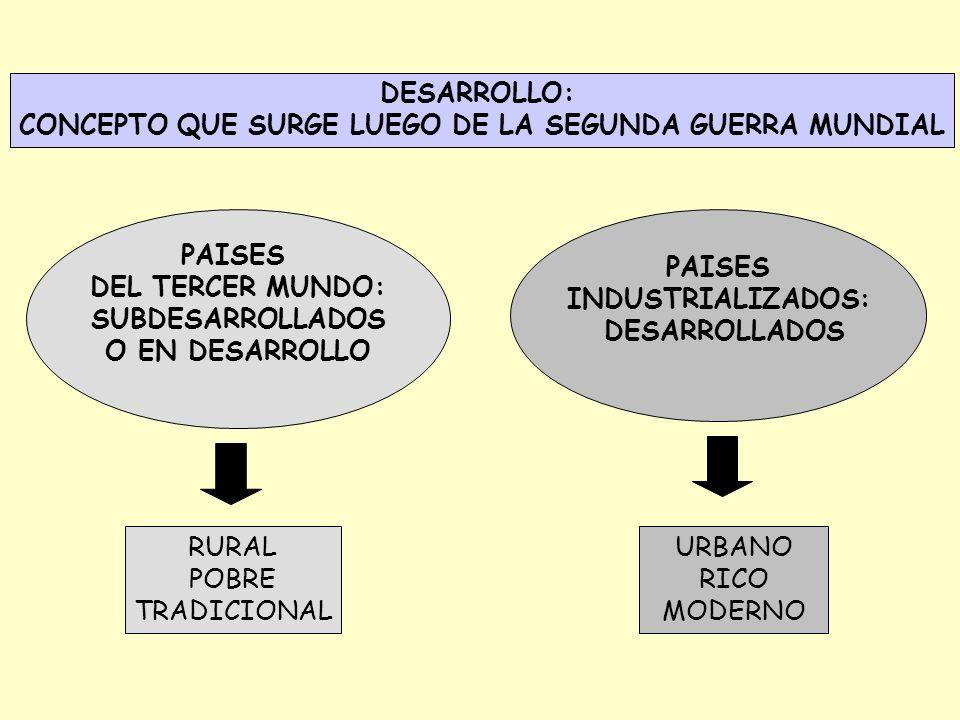 CONCEPTO QUE SURGE LUEGO DE LA SEGUNDA GUERRA MUNDIAL