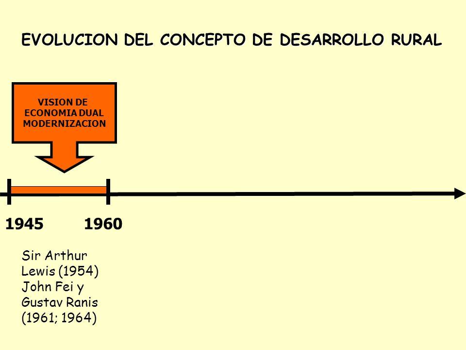 EVOLUCION DEL CONCEPTO DE DESARROLLO RURAL