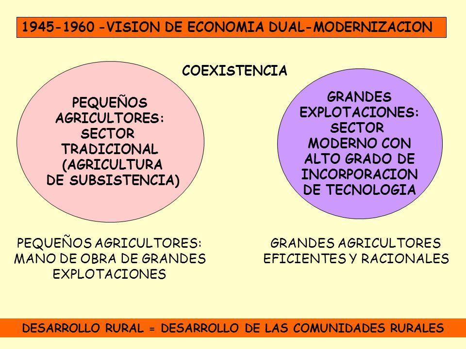 DESARROLLO RURAL = DESARROLLO DE LAS COMUNIDADES RURALES