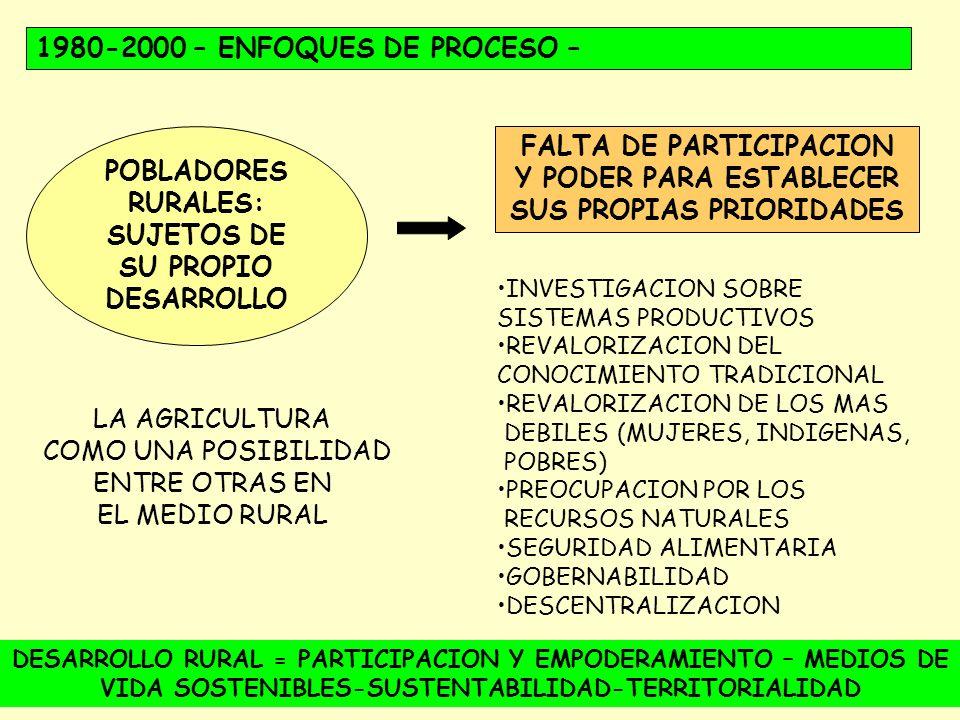 FALTA DE PARTICIPACION Y PODER PARA ESTABLECER SUS PROPIAS PRIORIDADES