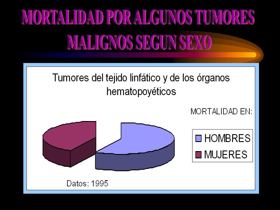 MORTALIDAD POR ALGUNOS TUMORES