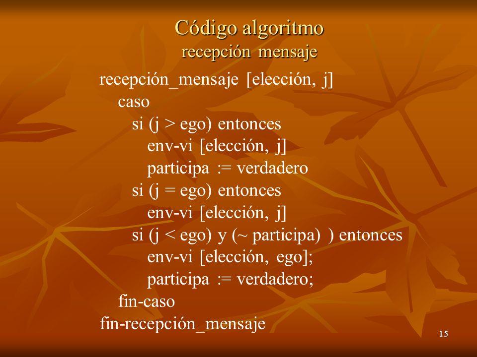 Código algoritmo recepción mensaje