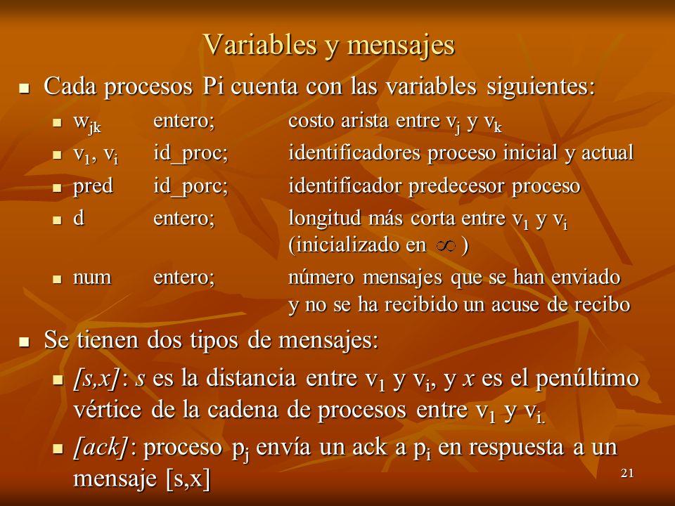Variables y mensajes Cada procesos Pi cuenta con las variables siguientes: wjk entero; costo arista entre vj y vk.