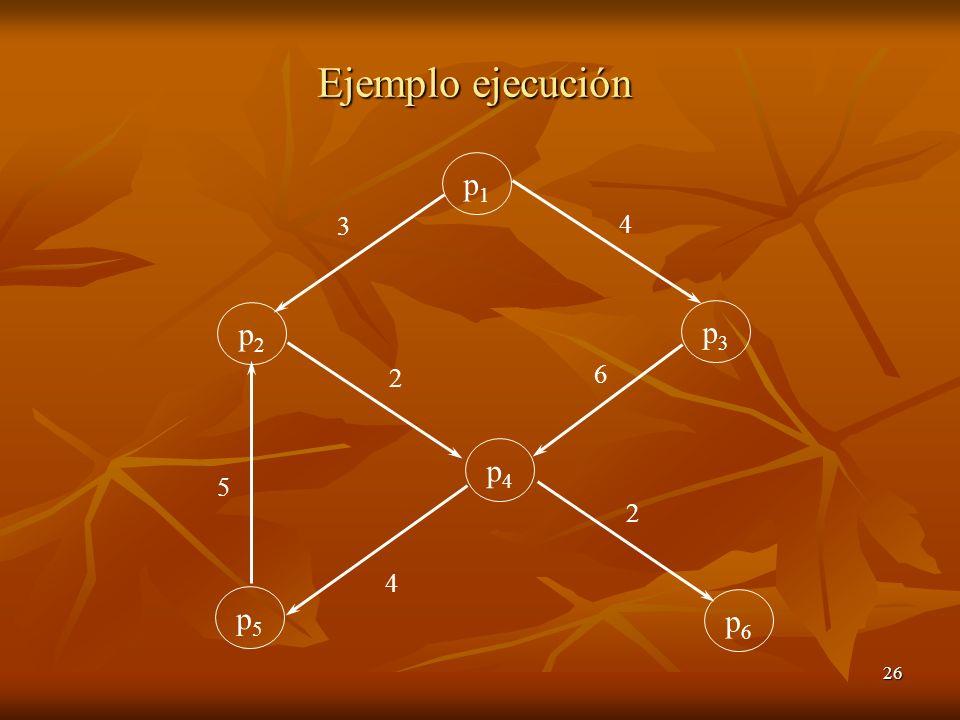 Ejemplo ejecución p1 p2 p5 p4 p3 p6 3 5 4 2 6