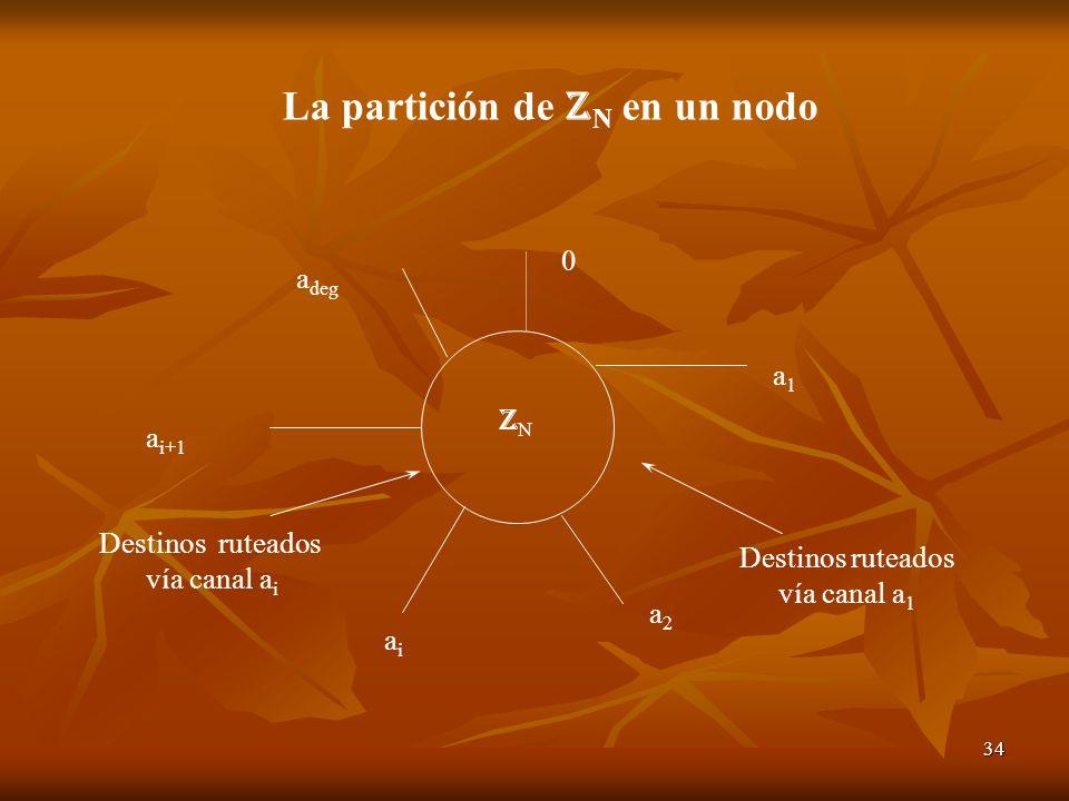 La partición de ZN en un nodo