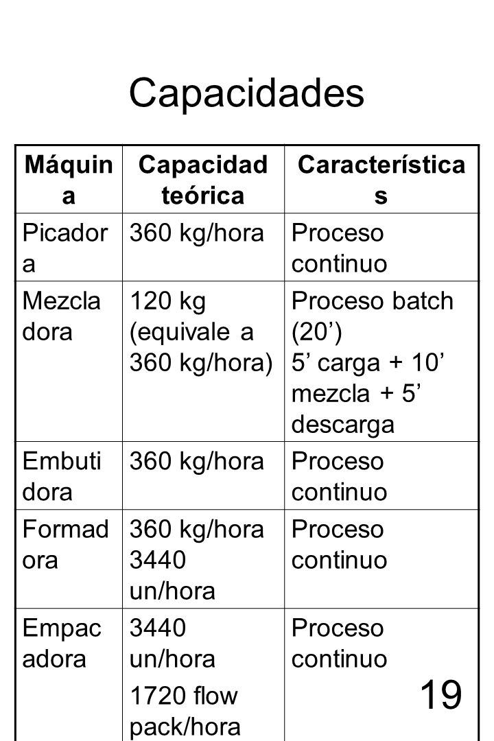 Capacidades Máquina Capacidad teórica Características Picadora