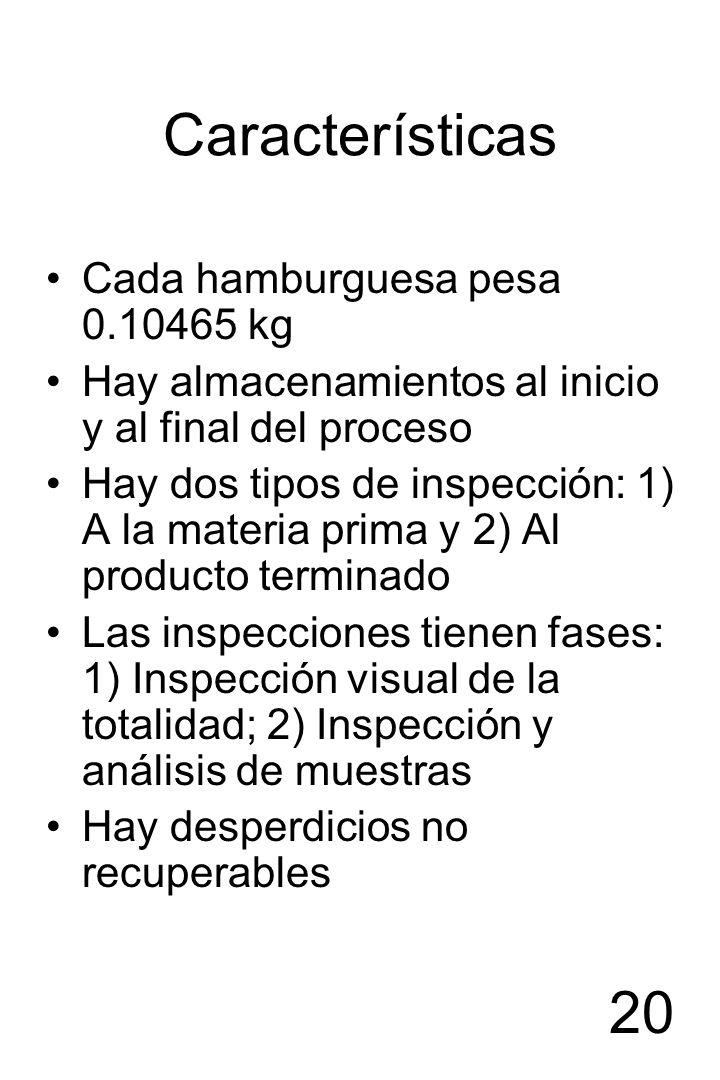 Características Cada hamburguesa pesa 0.10465 kg