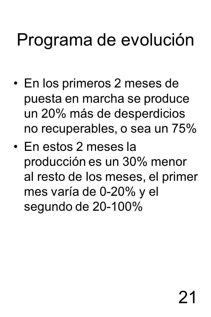 Programa de evoluciónEn los primeros 2 meses de puesta en marcha se produce un 20% más de desperdicios no recuperables, o sea un 75%
