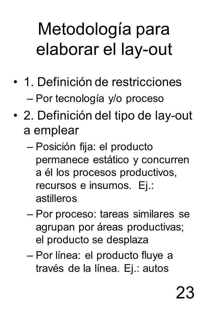 Metodología para elaborar el lay-out