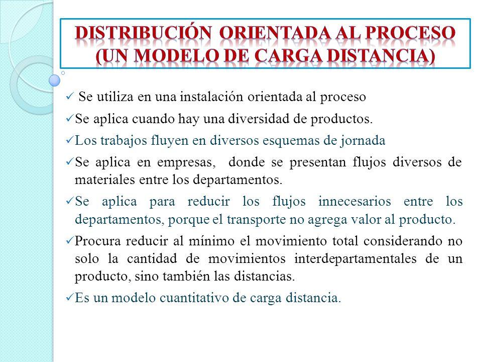 DISTRIBUCIÓN ORIENTADA AL PROCESO (UN MODELO DE CARGA DISTANCIA)